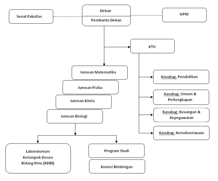 struktur_mipa