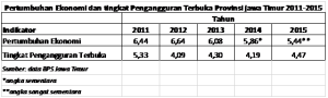 tabel pertumbuhan ekonomi, ipm, jawa timur 2010-2015